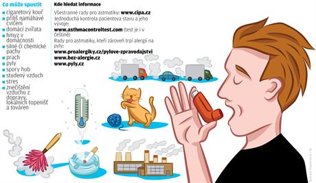 Astma - Vše o zdraví