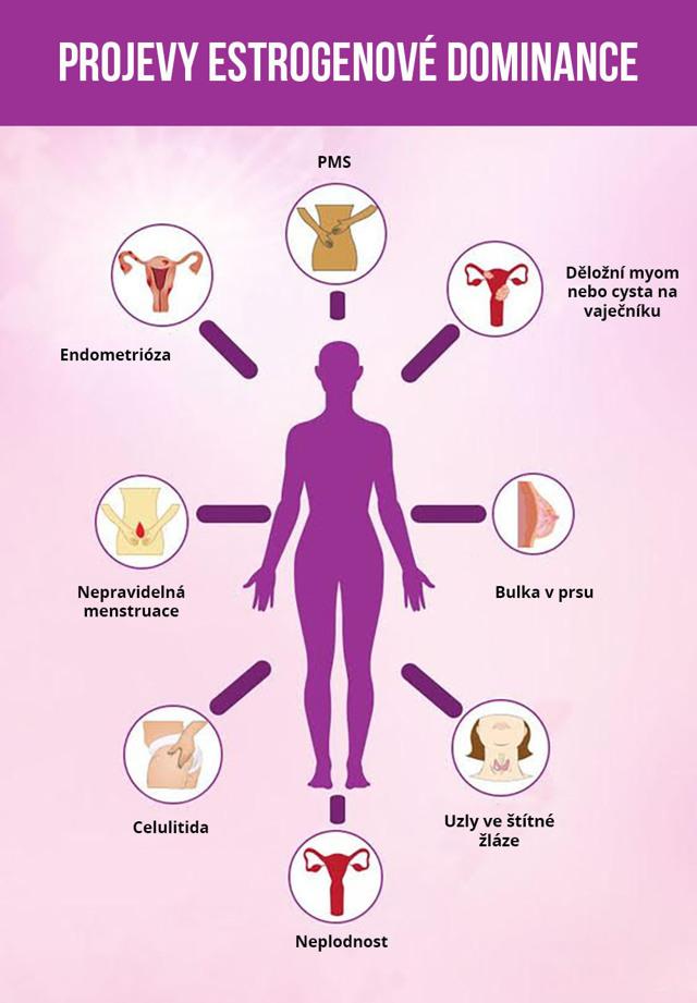 Hormony - Vše o zdraví