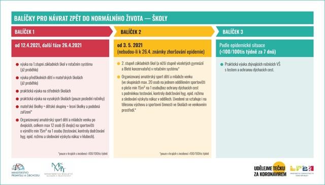 Ministerstvo zdravotnictví připravuje preventivní projekt – vše o zdraví