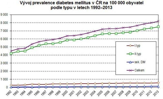 ÚZIS: Loni se v ČR léčilo s cukrovkou 783 tisíc pacientů – vše o zdraví