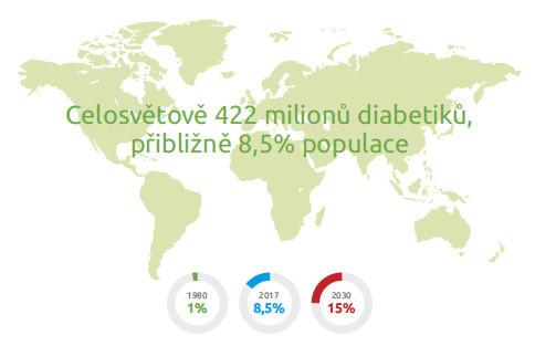 Počet diabetiků v ČR – vše o zdraví