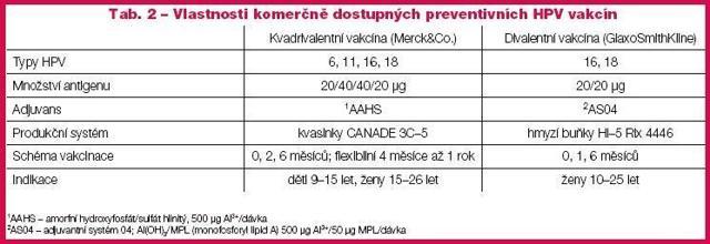 Papilomavirus lidský (typ 6, 11, 16, 18) – vše o zdraví