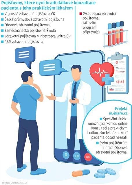 Zdražení některých léků – vše o zdraví