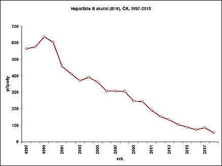 Imunoglobulin proti hepatitidě b – vše o zdraví