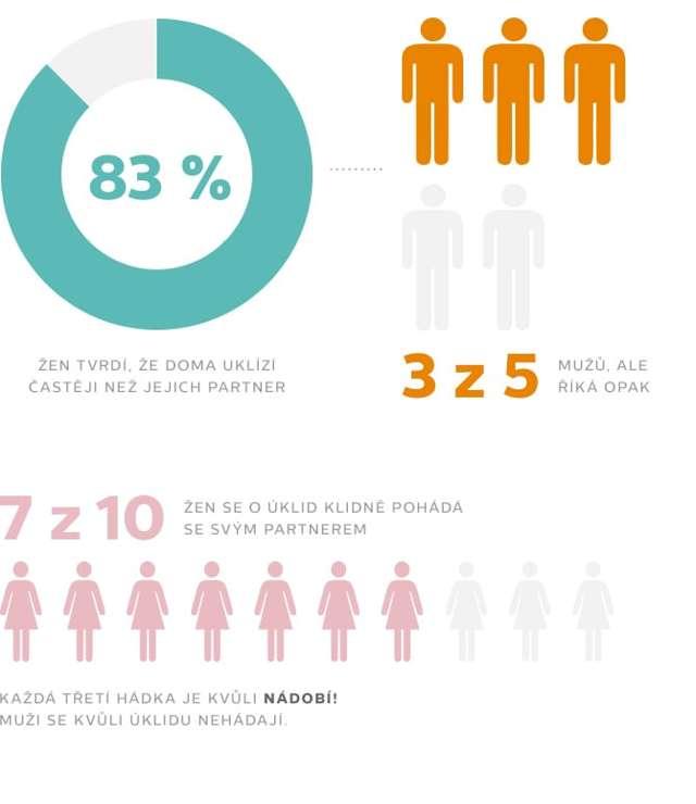 V čem jsou ženy lepší než muži – a naopak – vše o zdraví