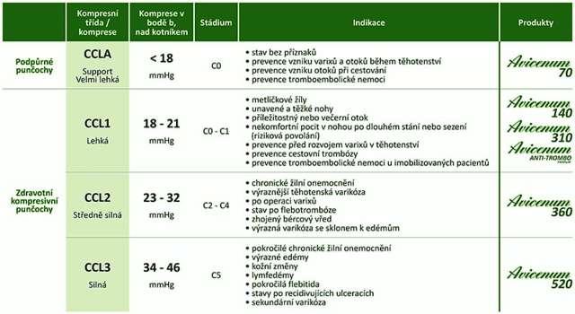 Křečové žíly na děloze - Vše o zdraví