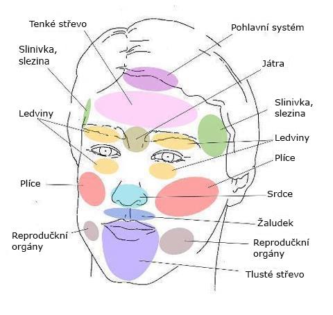 Krupice na obličeji - Vše o zdraví