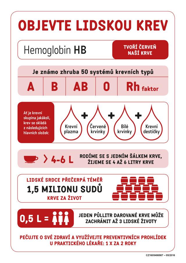 Krev - Vše o zdraví