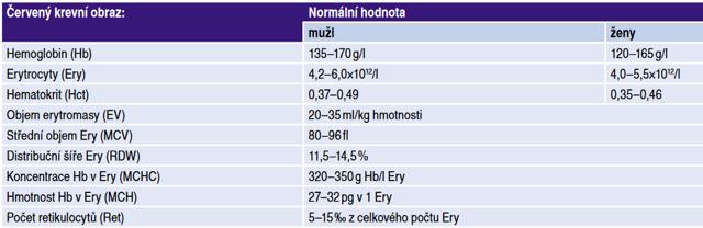 Neutrofily zvýšené - Vše o zdraví