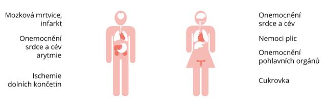 Následky kouření - Vše o zdraví